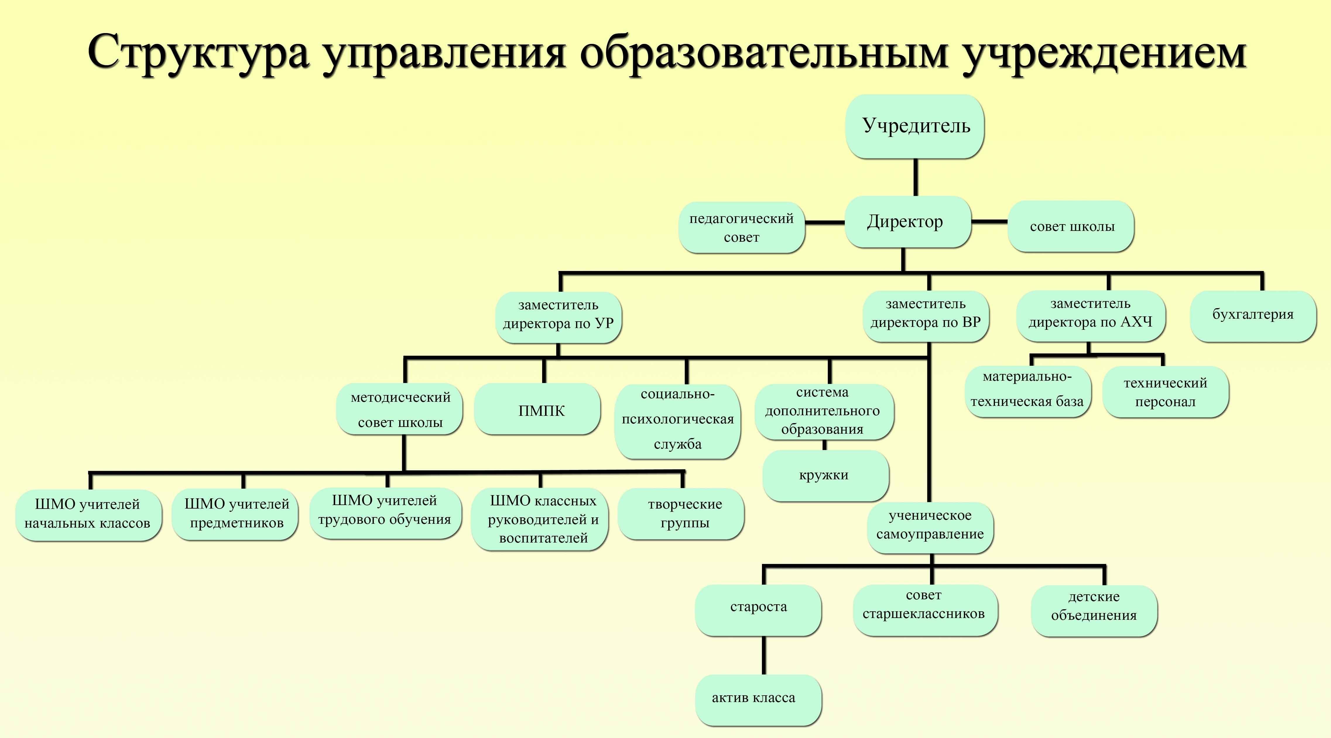 Элементы структурной схемы системы управления5